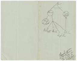 President Franklin Delano Roosevelt Diagram