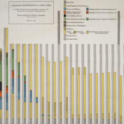 Chart of projections, 1925-...