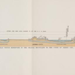 Profile of pipe lines and t...
