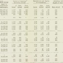 Chart: 1932 August 31